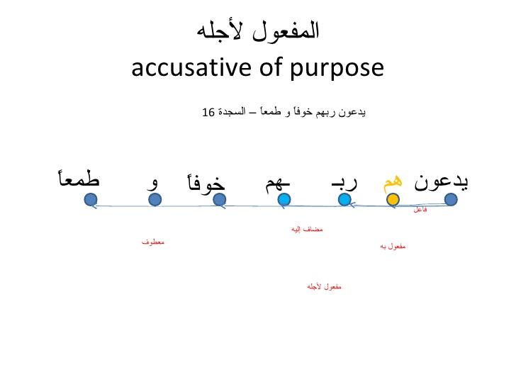 arabic grammar relations