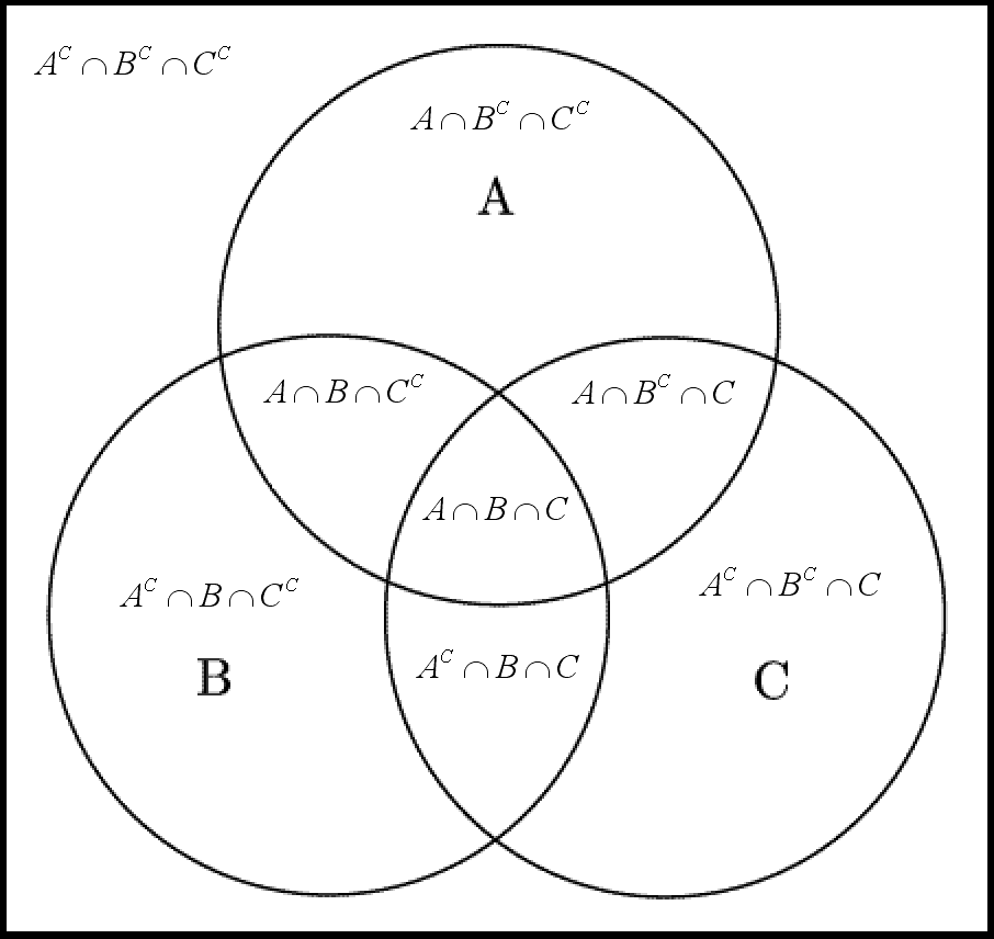 Venn diagram ABC BW Explanation